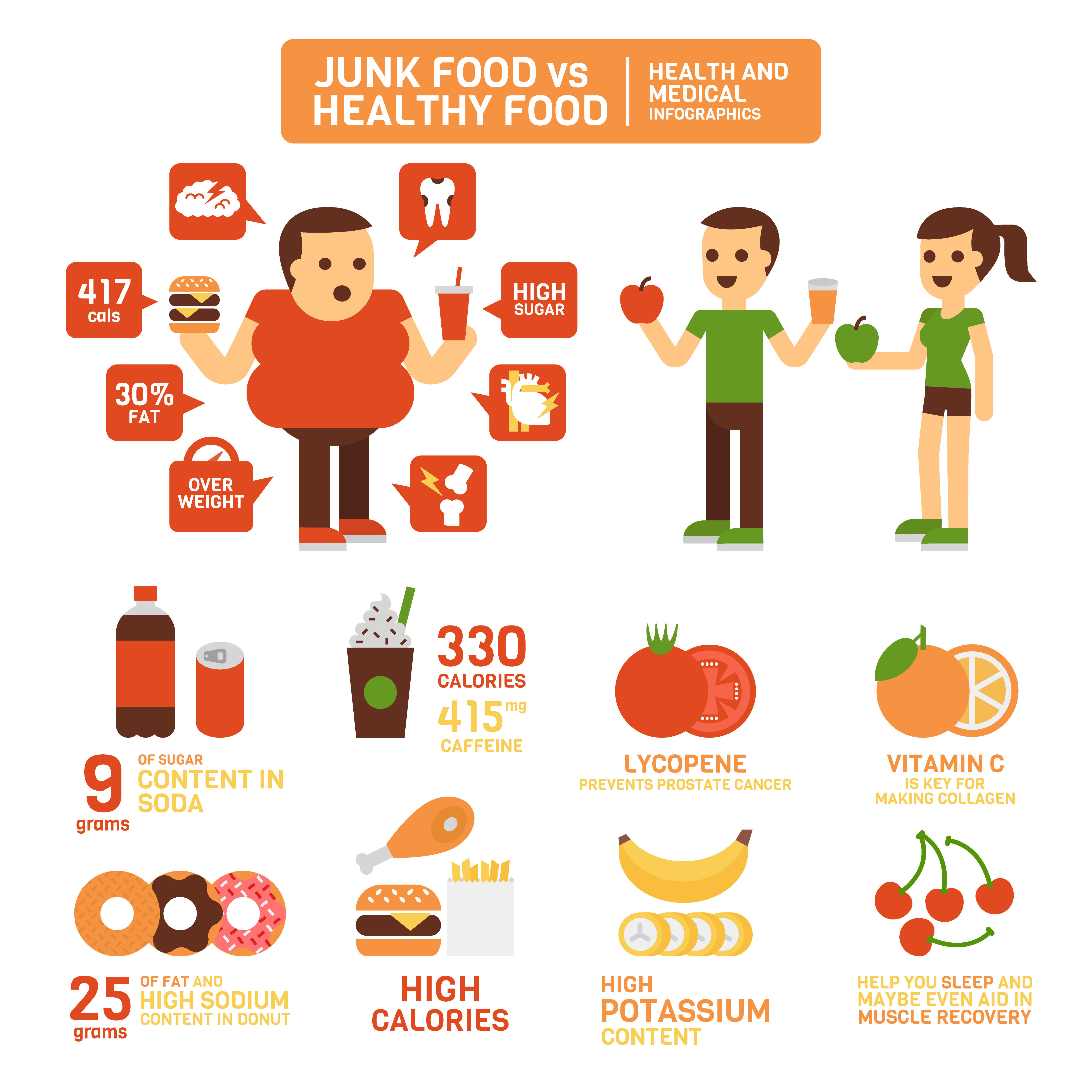 paragraph about healthy food and junk food
