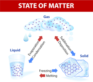 state-of-matter-when-a-state-of-matter-gains-or-looses-heat-it-undergoes-a-change-no-new-substance-is-produced-substance-remains-the-same-even-with-a-change-of-state-for-example-wa