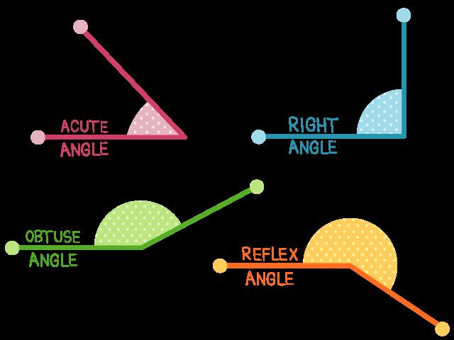 Acute-angle,-right-angle,-obtuse-angle,-reflex-angle
