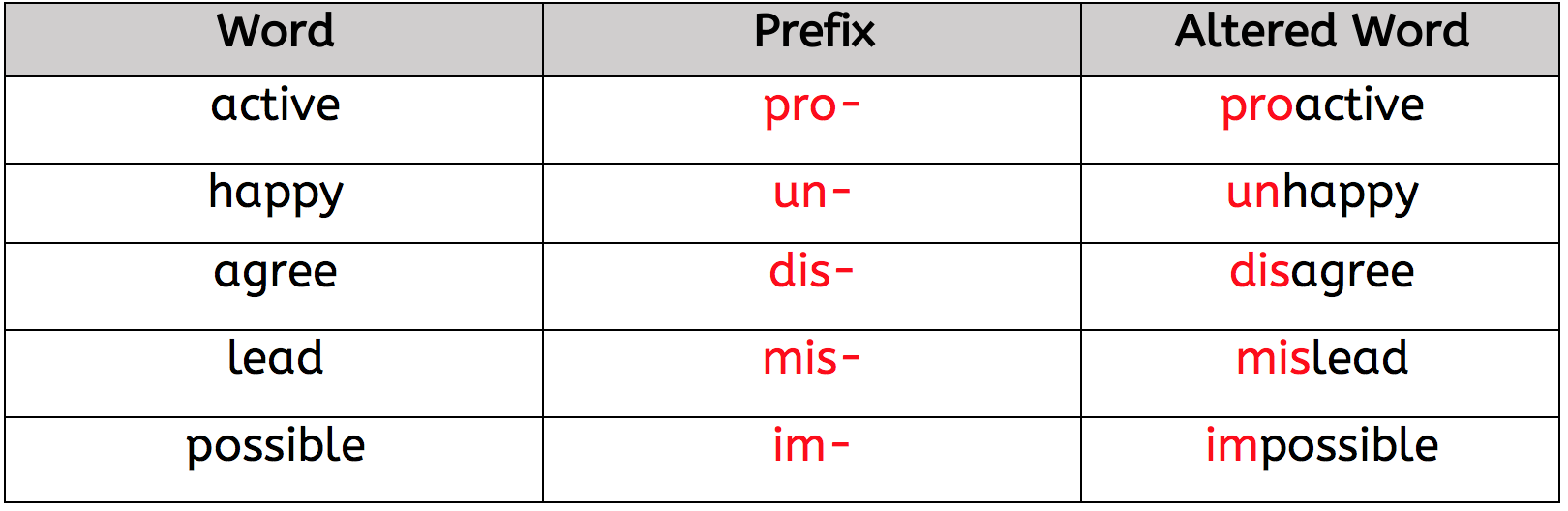 What are Prefixes in KS2