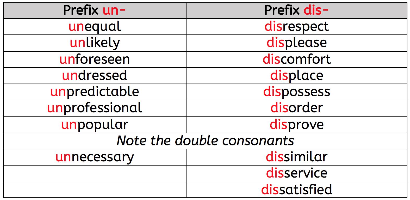 What are prefixes KS2?