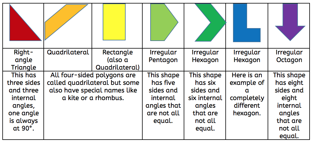 What are regular and irregular shapes?