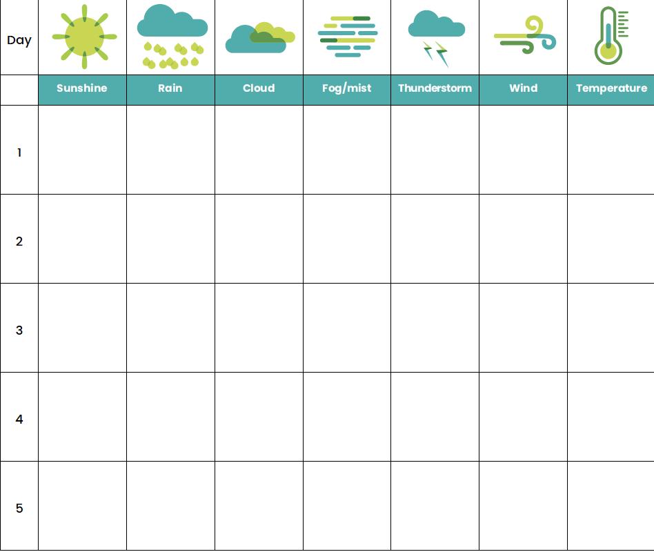 Weather chart 2